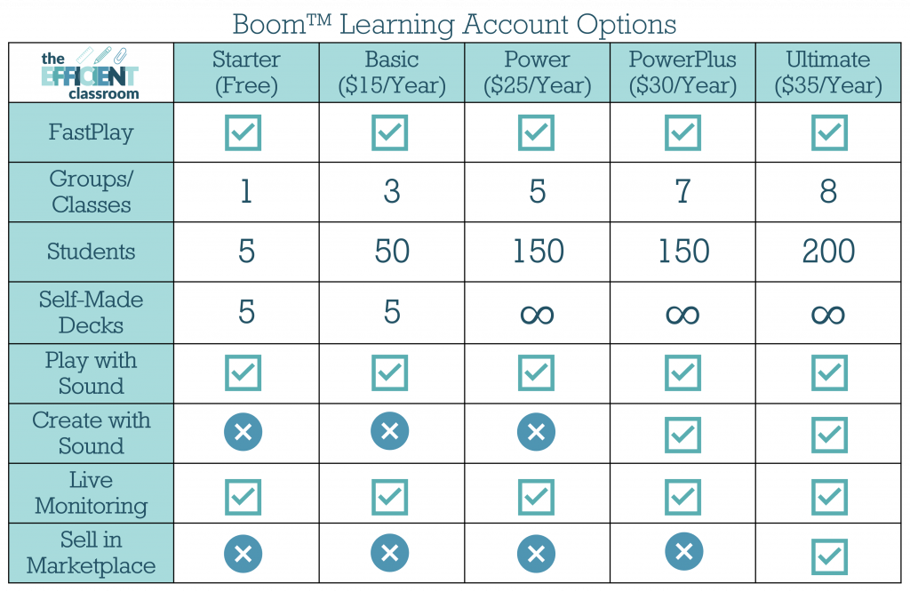 Boom Cards Account Options